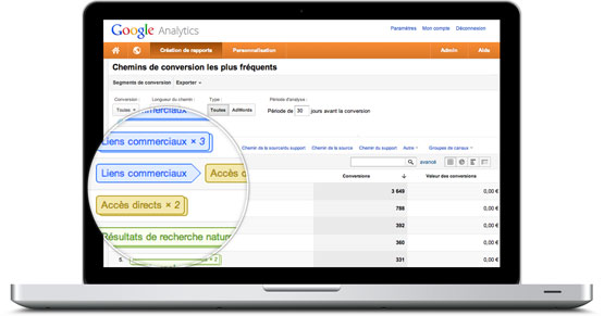 Coheractio - Agence Web Paris Versailles - Analyse Google Analytics des flux de conversion