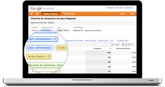 Coheractio - Agence Web Paris Versailles - Analyse Google Analytics des flux de conversion