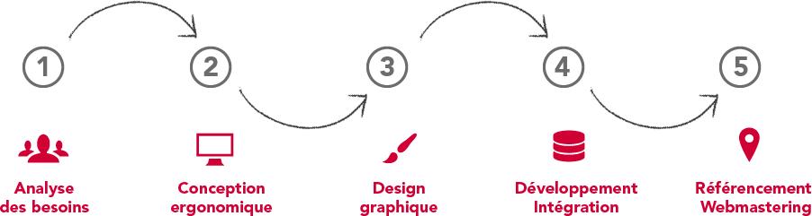 Création de sites Internet et application web - notre méthodologie pour assurer la réussite de votre projet